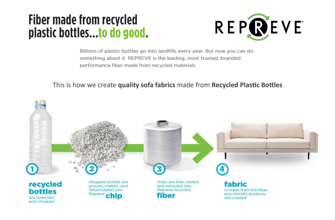 Repreve_fiber-made-from-recycled